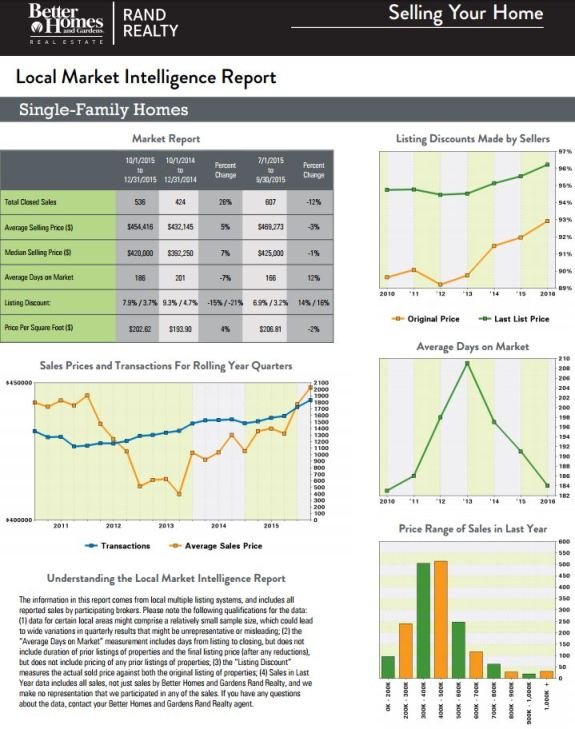 Rockland County real estate Quarterly Market report1