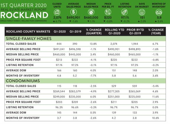 Hudson Valley State of the Market First Quarter real estate report